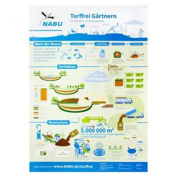 Infografik-Poster zum torffreien Gärtnern