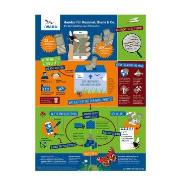 Handys für Hummel, Biene & Co.- Die Sammelaktion zum Mitmachen (Poster A2)
